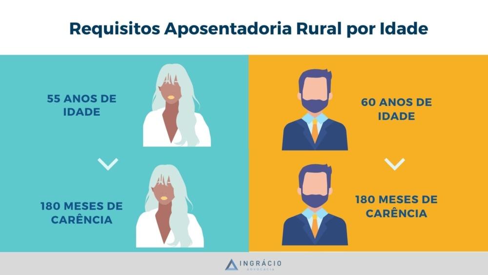 Requisitos Aposentadoria Rural por Idade