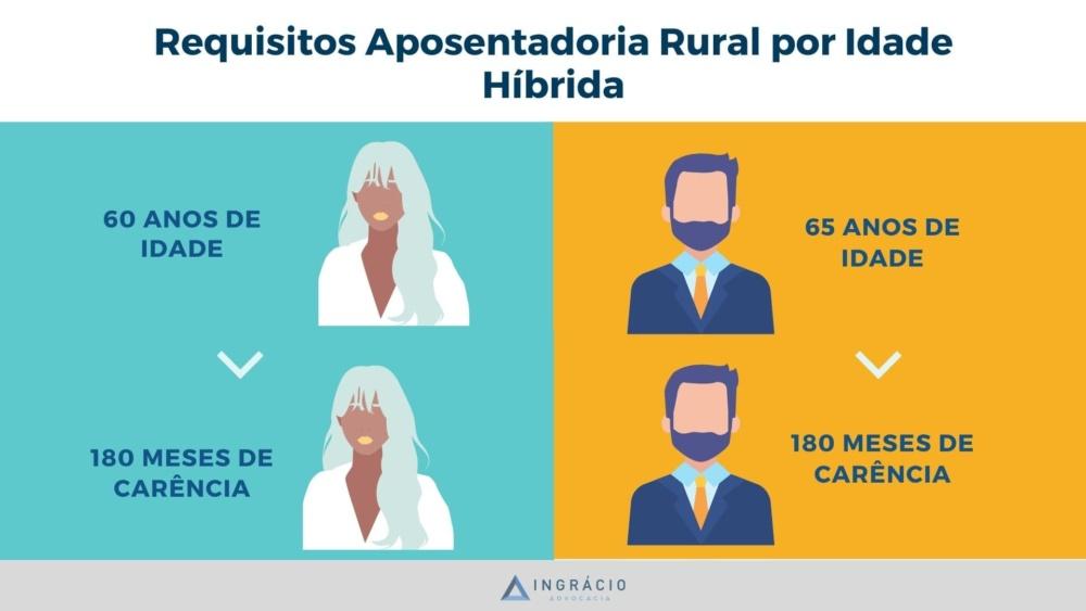 Requisitos Aposentadoria Rural por Idade Híbrida