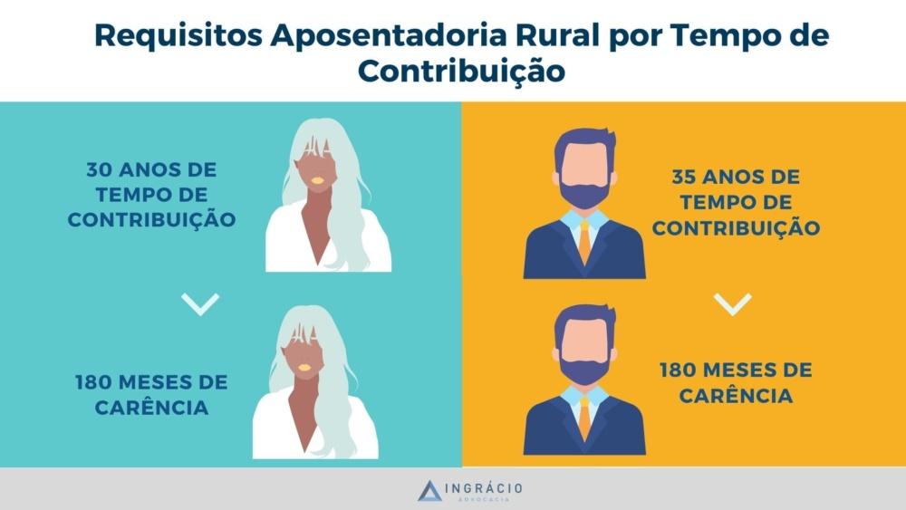 Requisitos Aposentadoria rural por tempo de contribuição