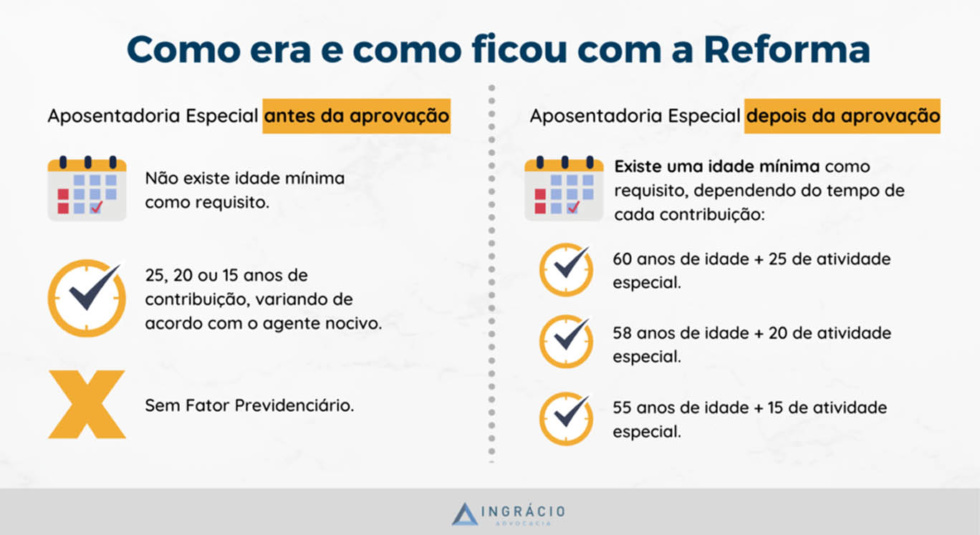 Como a aposentadoria Especial ficou com a Reforma da Previdência?