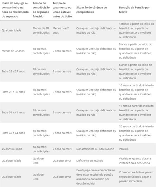 tabela duração pensão por morte