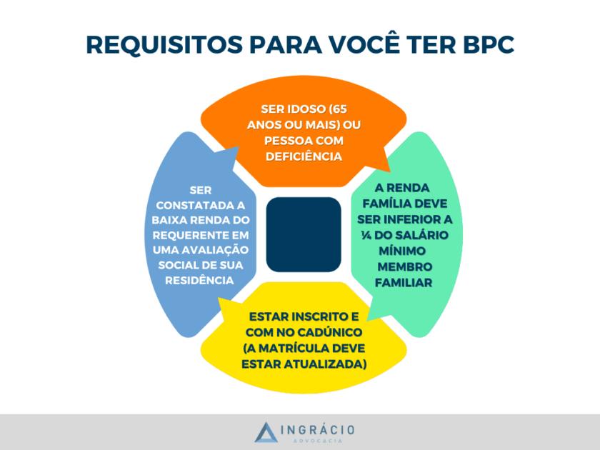 Requisitos do BPC