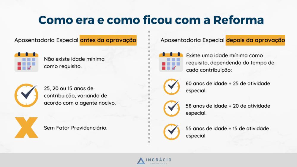 Antes e depois da Aposentadoria Especial com a Reforma