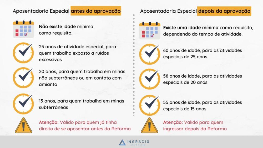 Aposentadoria especial do servidor público, antes e depois da a Reforma.