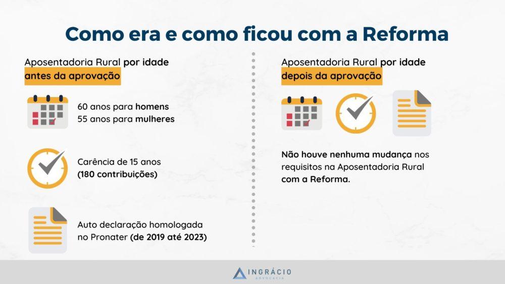 Aposentadoria Por idade Rural, antes e depois da Reforma,