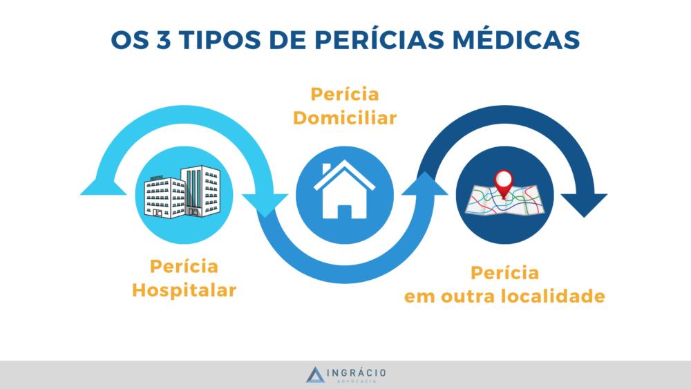 Quais são os tipos de perícias médicas?