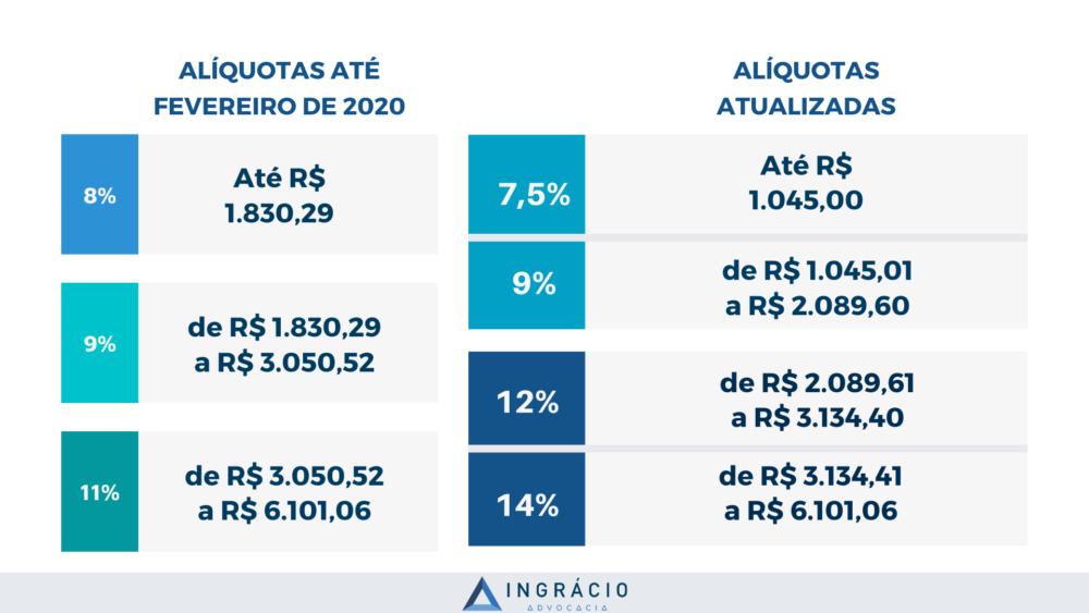 Alíquotas de contribuição atualizada em 2020 com a Reforma da Previdência.