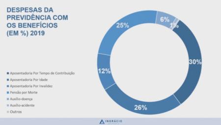 Despesas da Previdência no Brasil