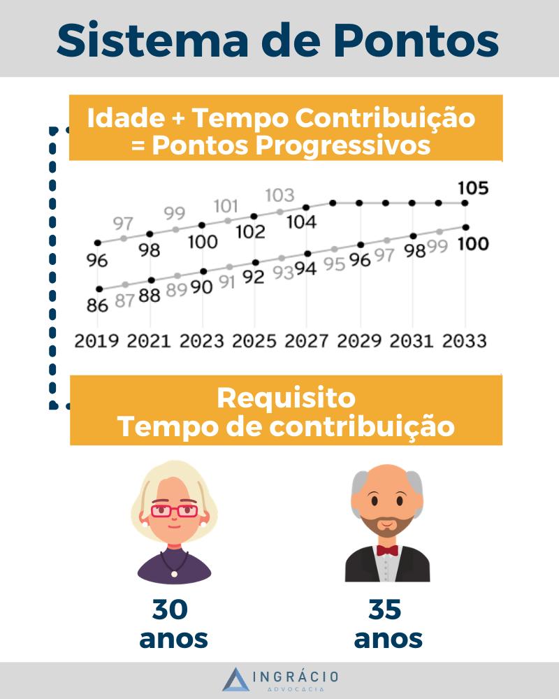 O Sistema de pontos é bem simples: Idade + Tempo de contribuição = pontos progressivos.