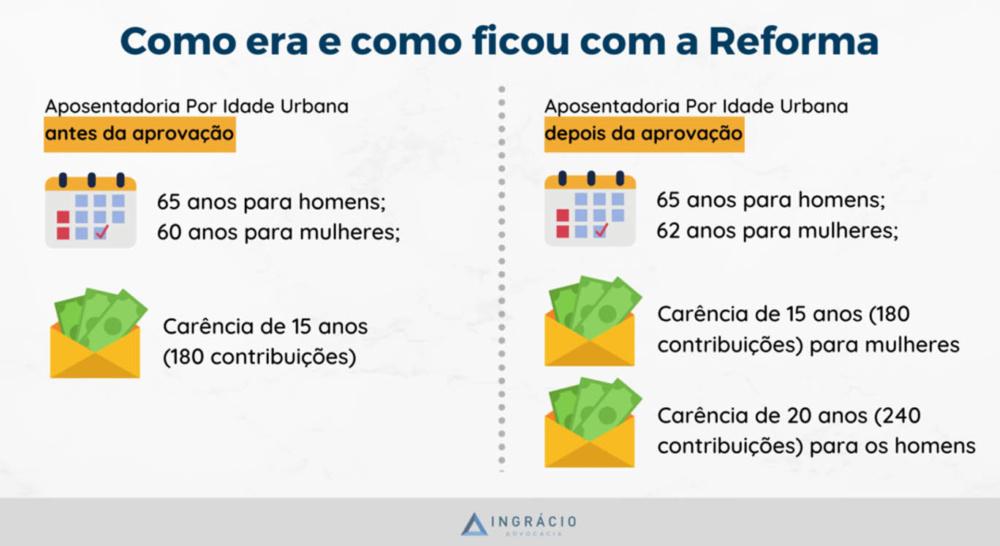 Aposentadoria por Idade Urbana antes e depois da Reforma da Previdência