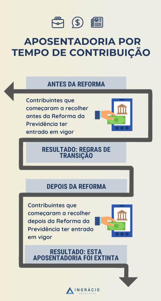 Aposentadoria por Tempo de Contribuição antes e depois da Reforma da Previdência