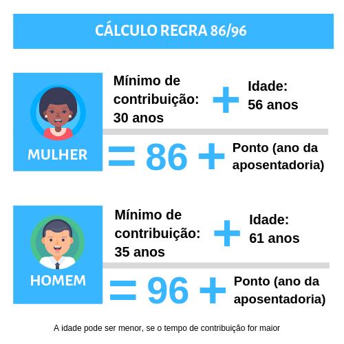 Cálculo da Regra 86/96 aposentadoria homem e mulher.
