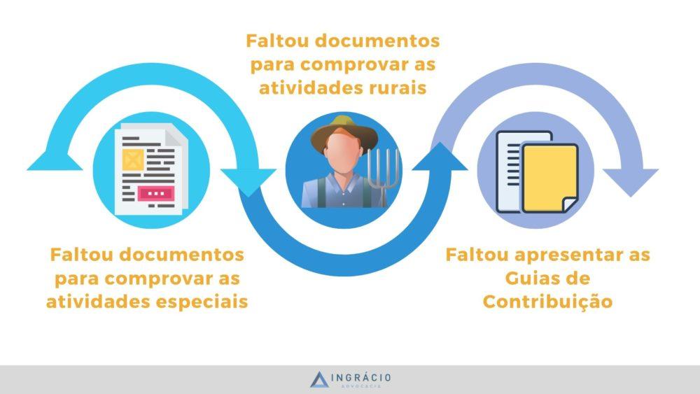 O primeiro grande motivo para o INSS negar sua aposentadoria é a falta de documentos.