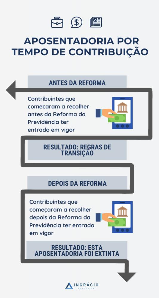 Aposentadoria por tempo de contribuição, antes e depois da Reforma da Previdência.