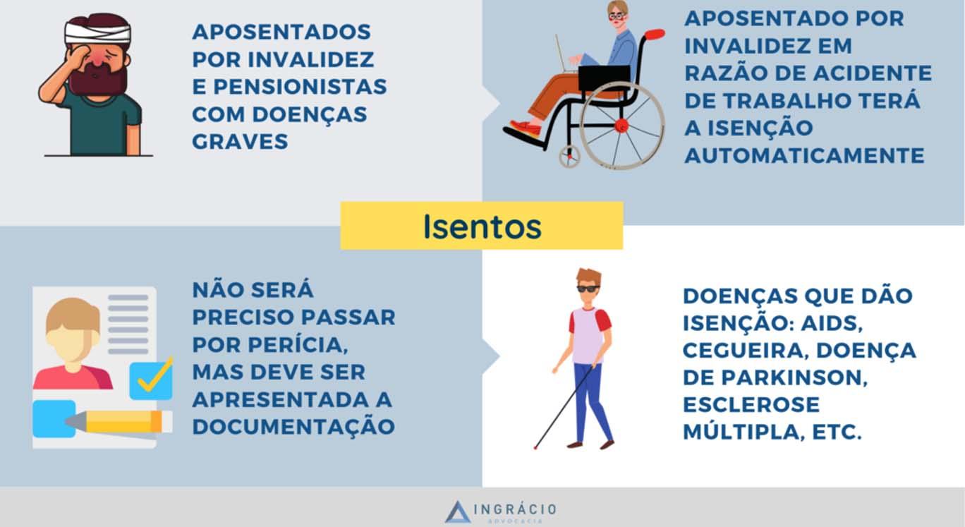 Aposentados por Invalidez ou pensionistas como fica a isenção de impostos?