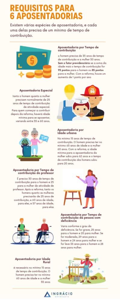Requisitos para 6 aposentadorias