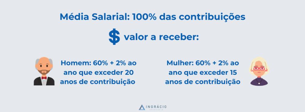 Cálculo de aposentadorias depois da Reforma.
