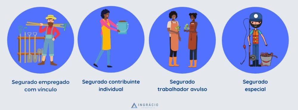 Trabalhadores considerados trabalhadores rurais como: segurado empregado, segurado contribuinte, trabalhador avulso e especial.