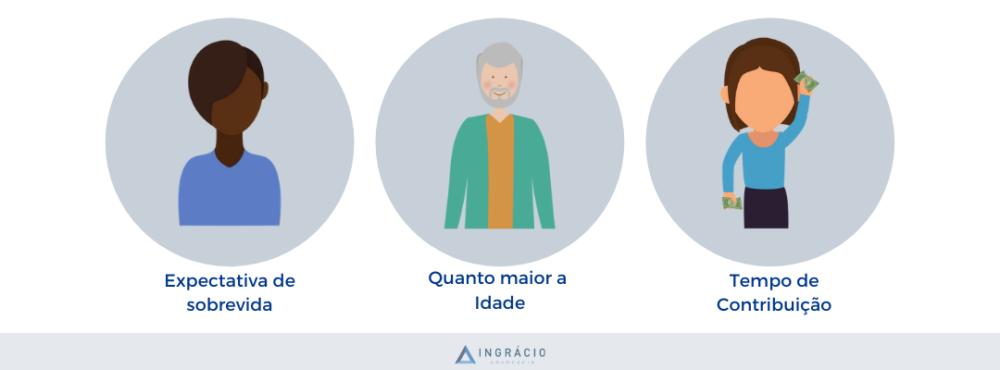 Fator previdenciário no cálculo de aposentadoria . Reforma da Previdência.