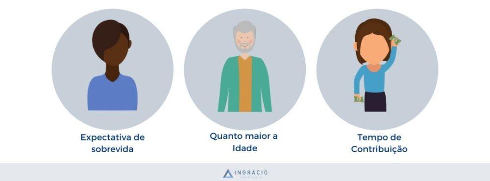Como funciona o fator previdenciário antes e depois da Reforma
